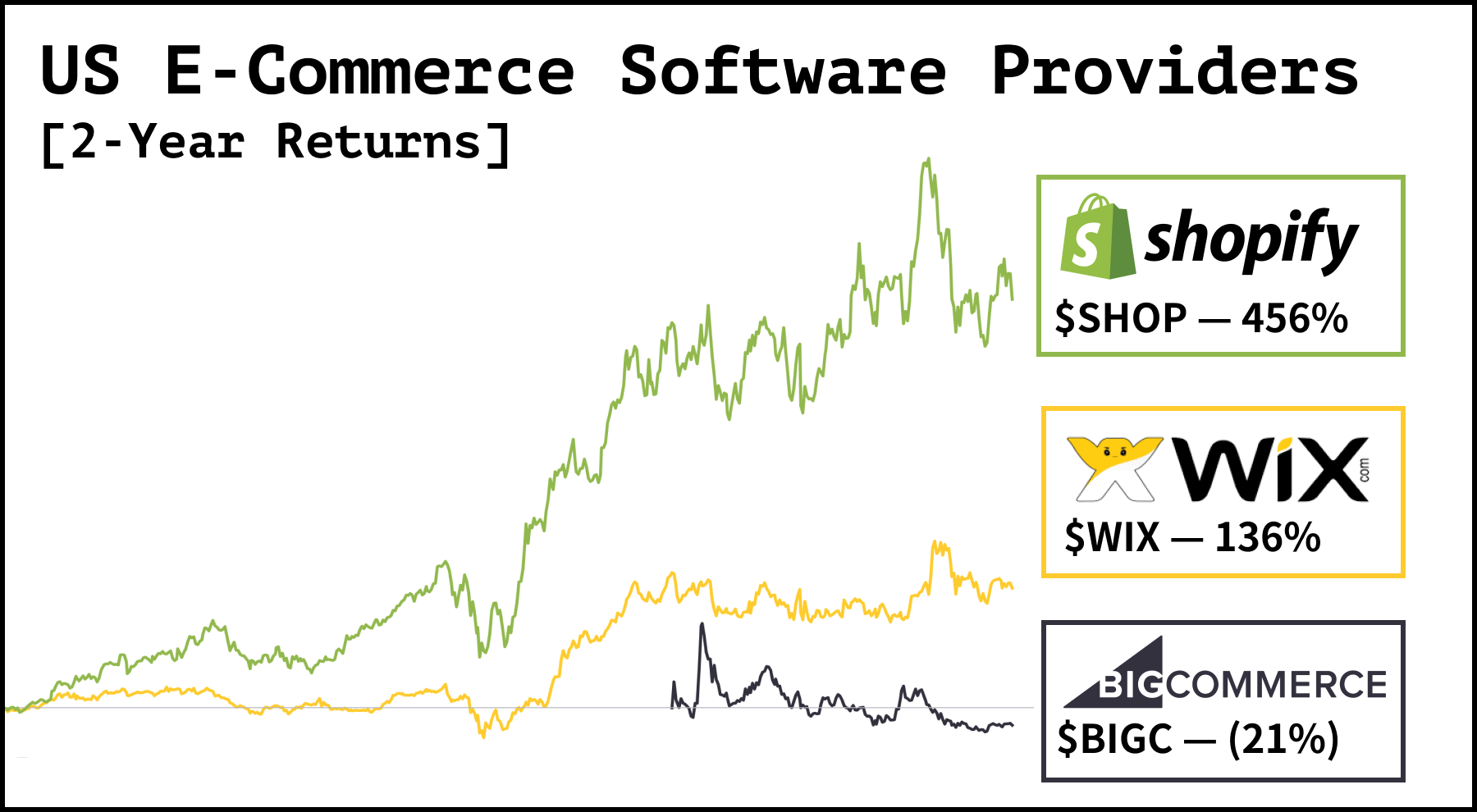 squarespace stock