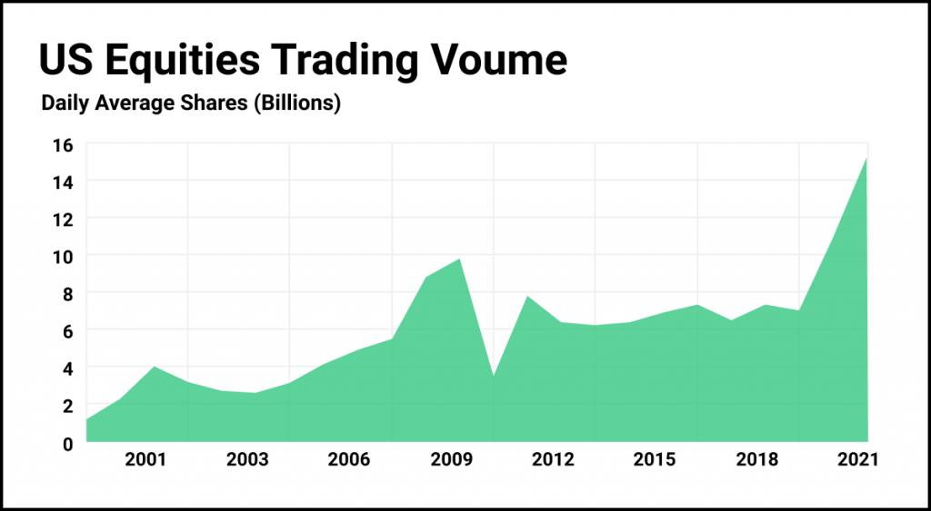 brokerage stocks