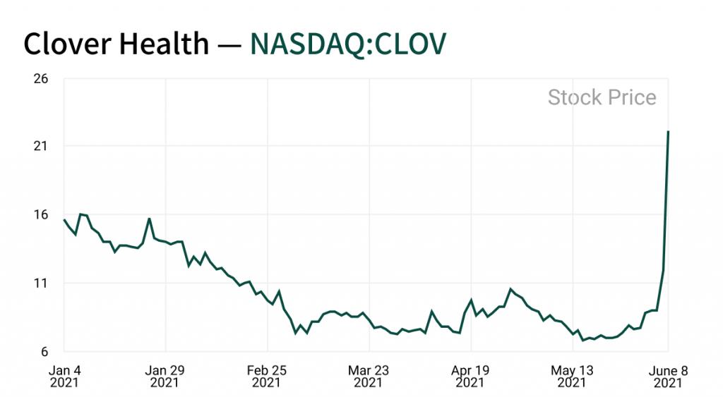 Clover Health Stock