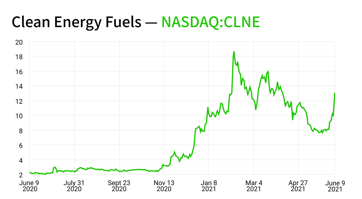 clean energy fuels stock