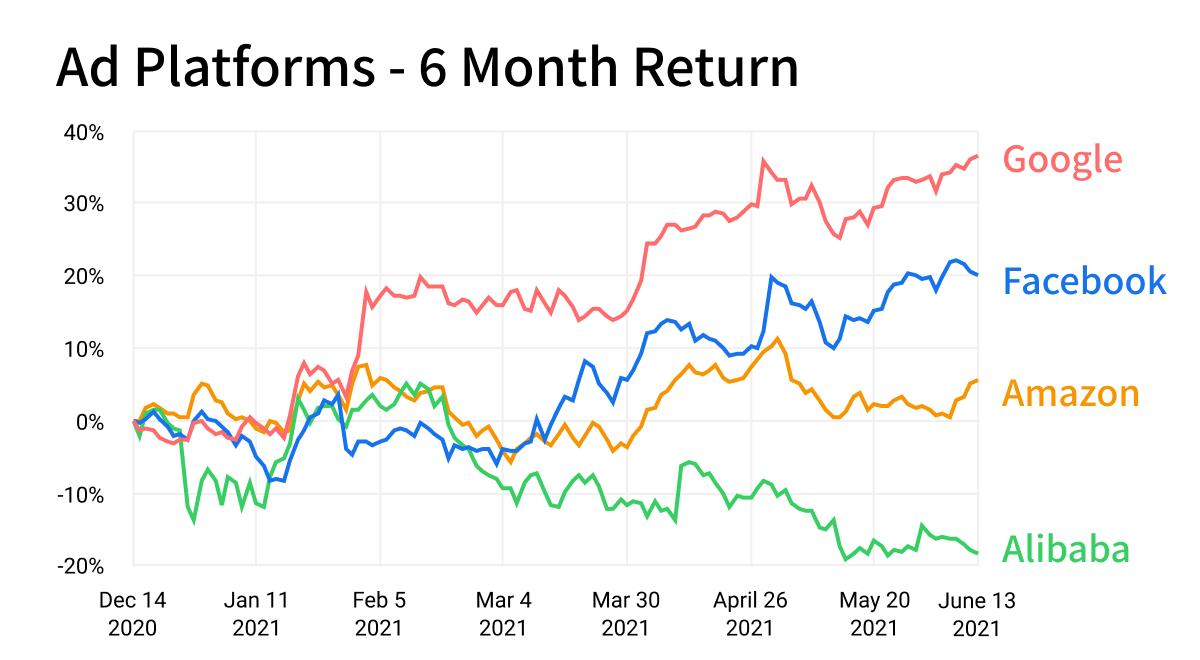 Digital advertising stocks