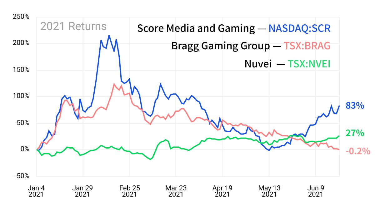 sports betting stocks