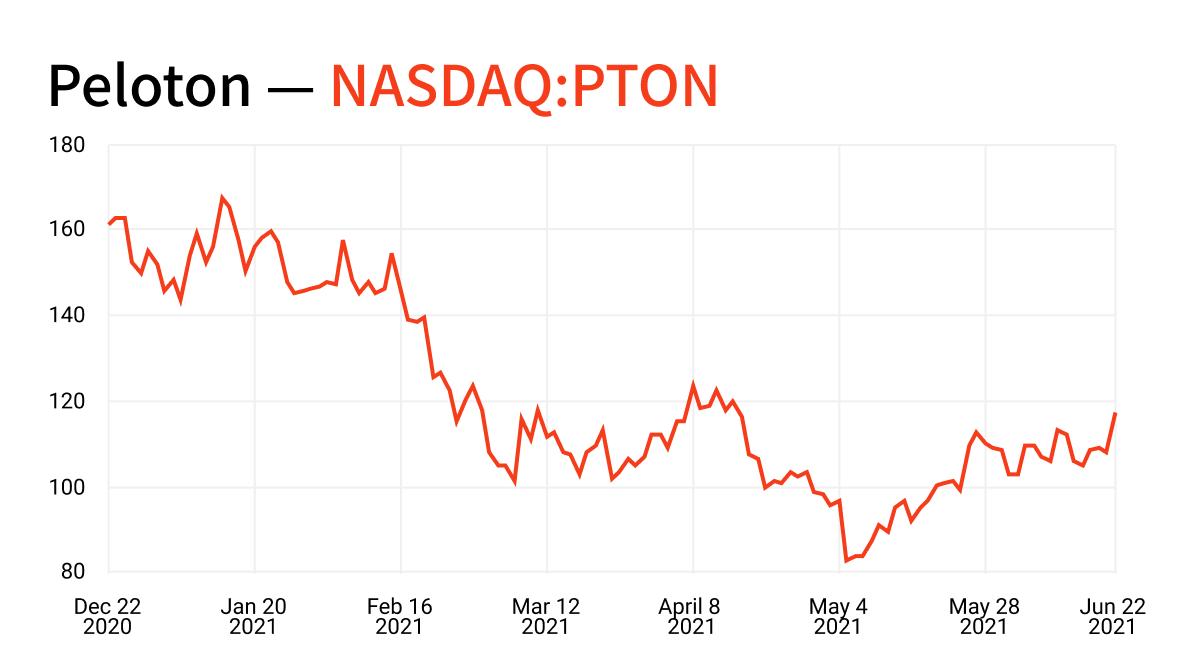 peloton stock