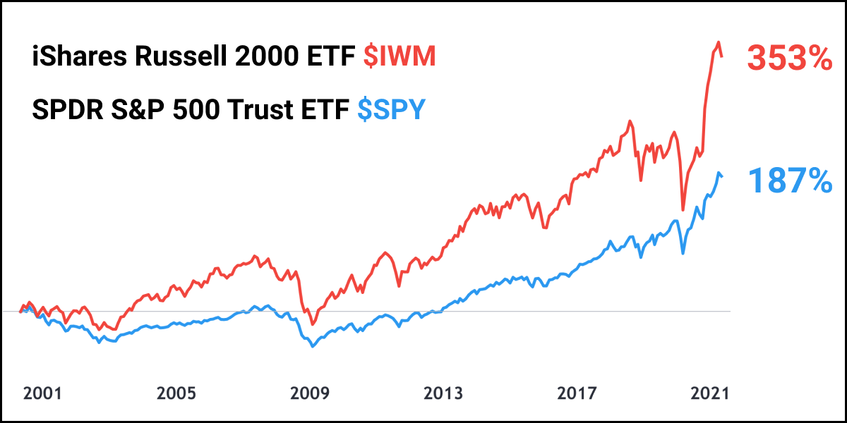 how to pick long term investment stocks