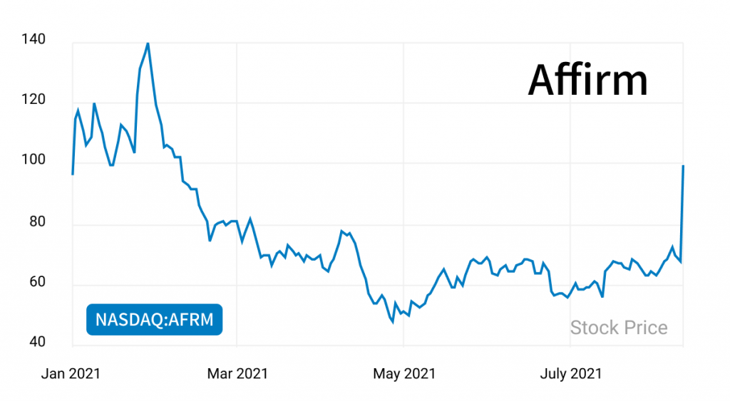 affirm fintech buy now pay later