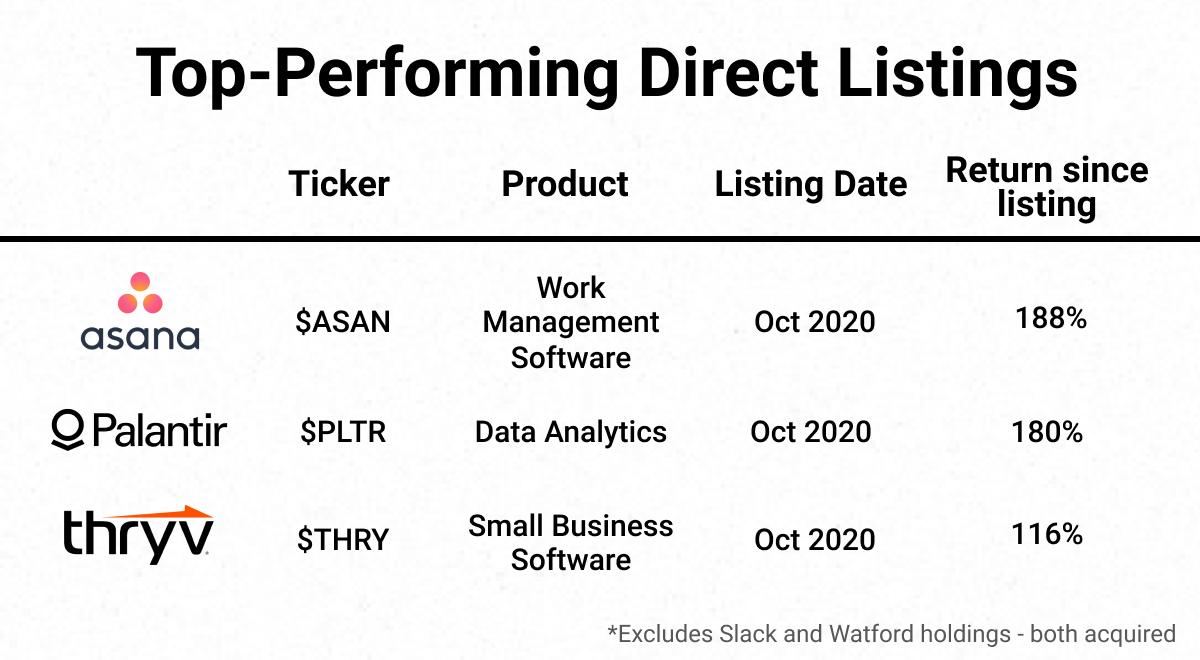 direct listings