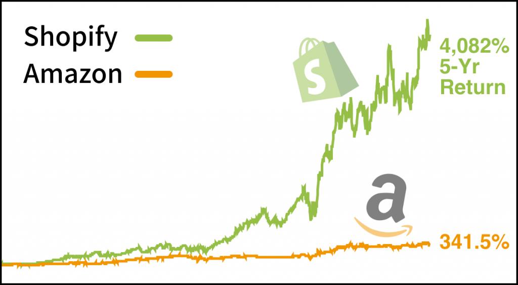 the future of e-commerce, amazon and shopify