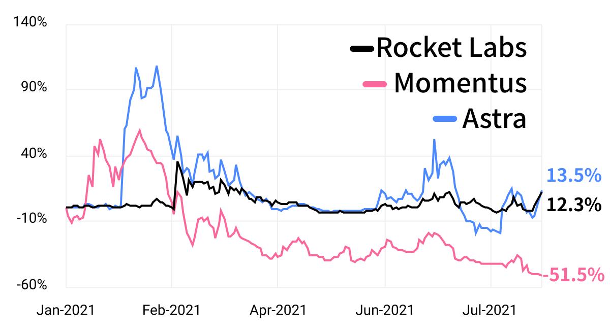 space stocks