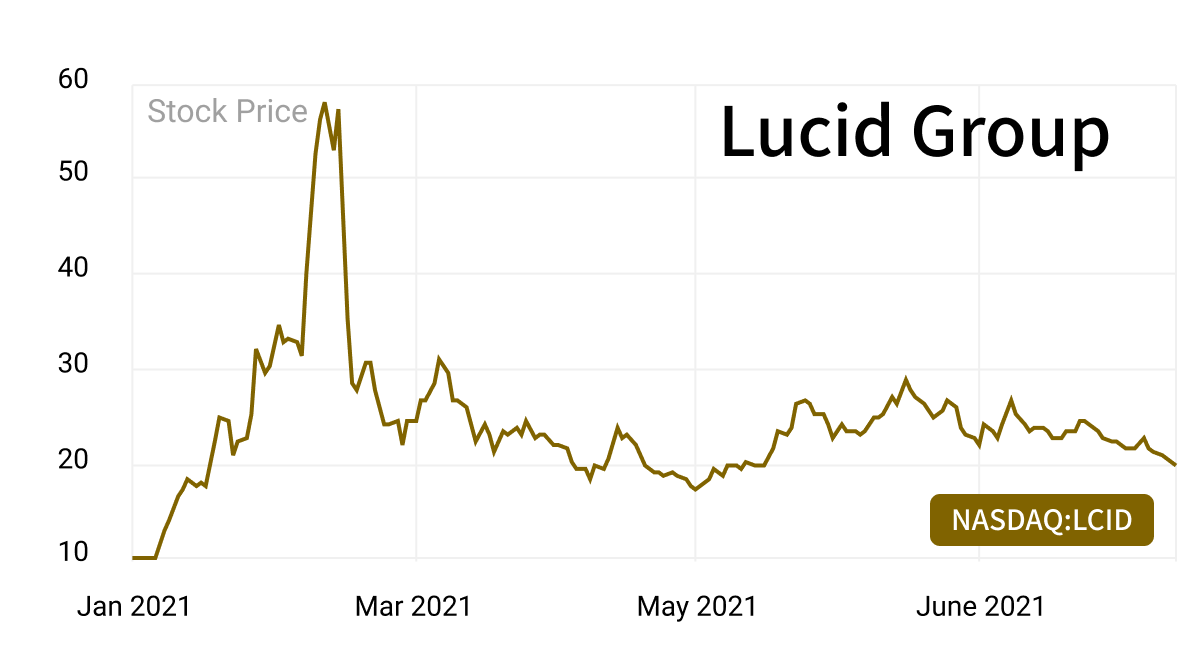 electric vehicles lucid group