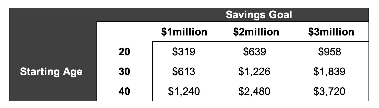How much do you need to save each month to get to a million dollars? $2 million? $3 million?