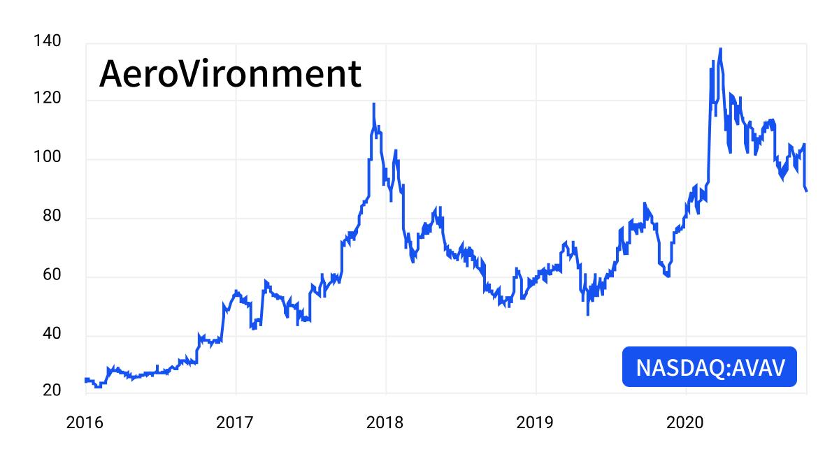 Stocks in robotics - AeroVironment