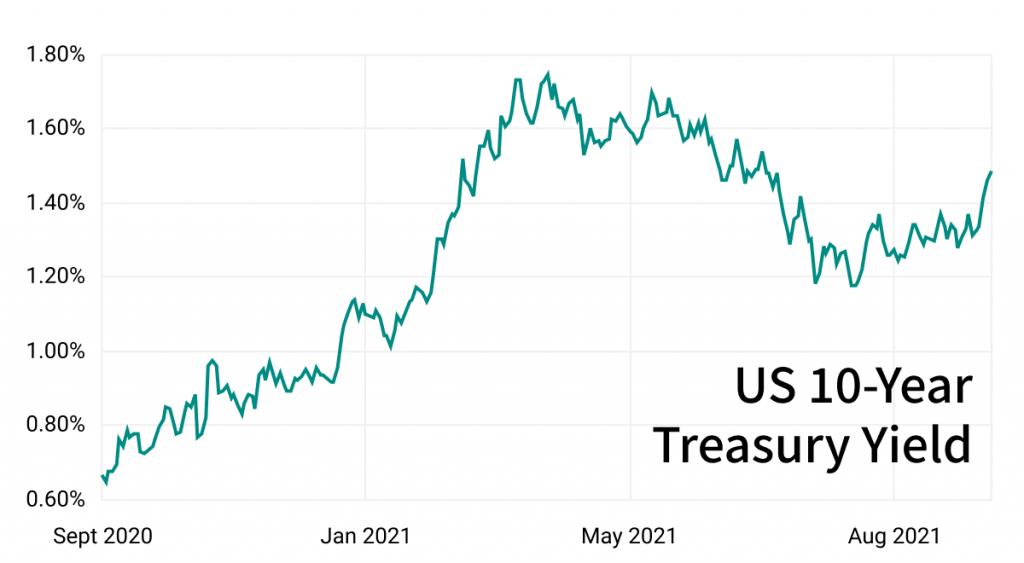 rising treasury yield