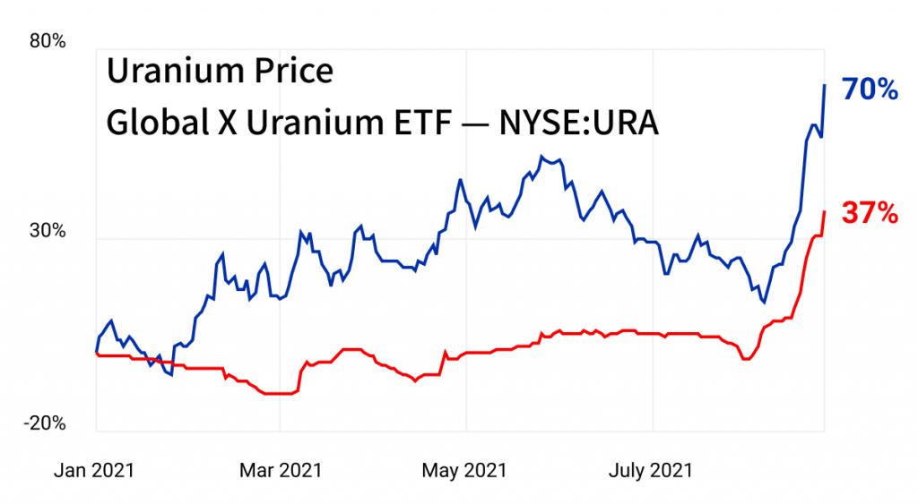 uranium stocks