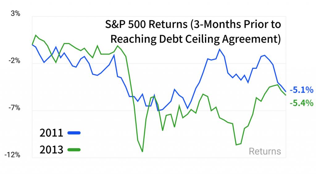 debt ceiling u.s.